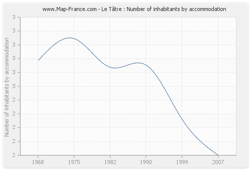 Le Tâtre : Number of inhabitants by accommodation
