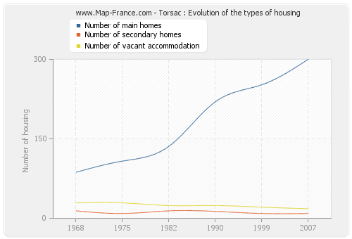 Torsac : Evolution of the types of housing