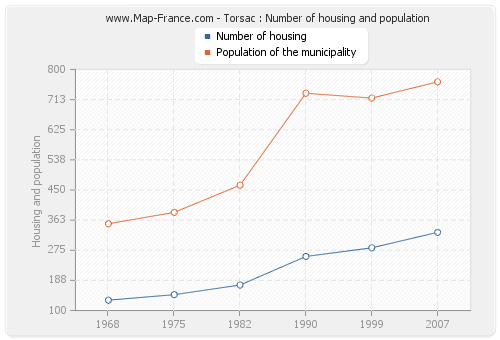 Torsac : Number of housing and population