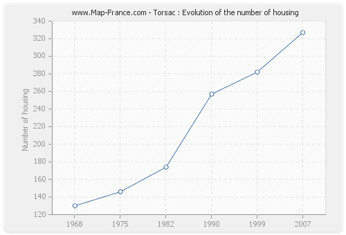 Torsac : Evolution of the number of housing