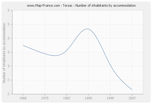 Torsac : Number of inhabitants by accommodation