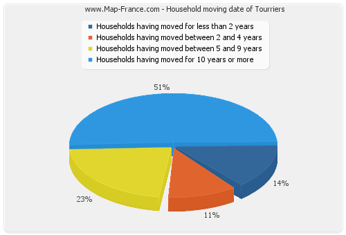 Household moving date of Tourriers