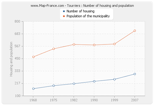 Tourriers : Number of housing and population