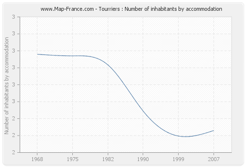 Tourriers : Number of inhabitants by accommodation