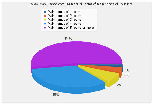 Number of rooms of main homes of Tourriers