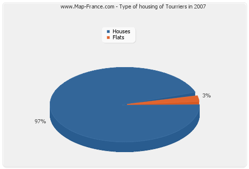 Type of housing of Tourriers in 2007