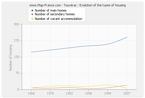 Touvérac : Evolution of the types of housing