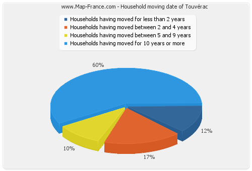 Household moving date of Touvérac