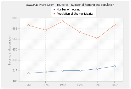 Touvérac : Number of housing and population