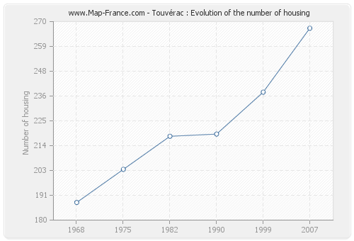 Touvérac : Evolution of the number of housing