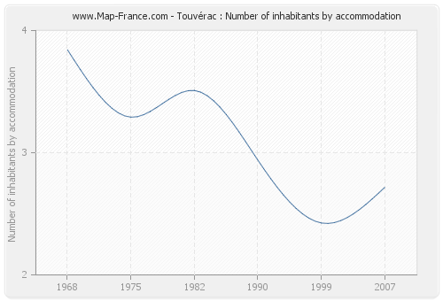 Touvérac : Number of inhabitants by accommodation