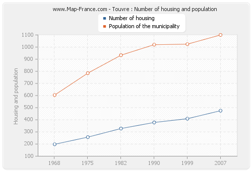 Touvre : Number of housing and population