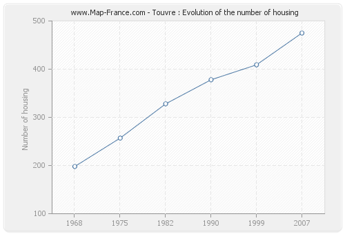 Touvre : Evolution of the number of housing
