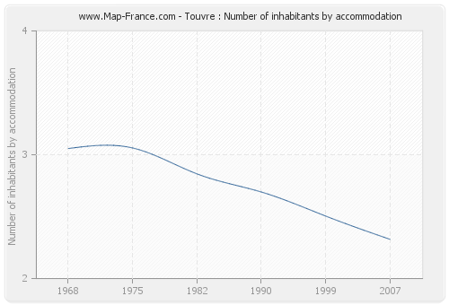 Touvre : Number of inhabitants by accommodation