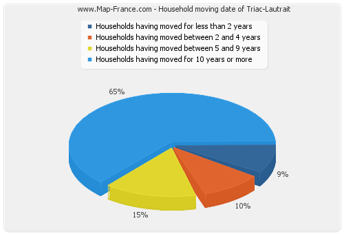 Household moving date of Triac-Lautrait