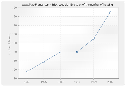 Triac-Lautrait : Evolution of the number of housing