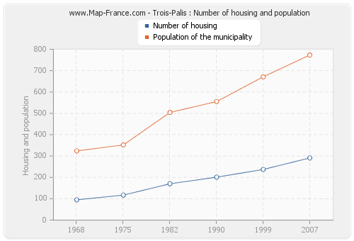 Trois-Palis : Number of housing and population