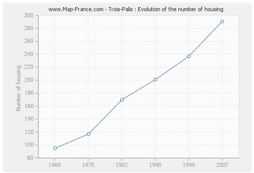 Trois-Palis : Evolution of the number of housing