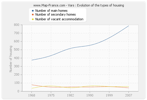 Vars : Evolution of the types of housing