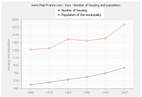 Vars : Number of housing and population