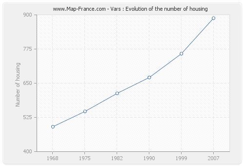 Vars : Evolution of the number of housing