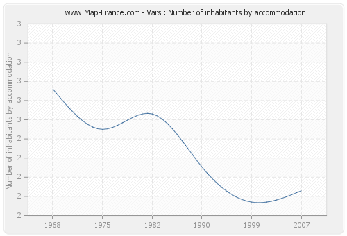 Vars : Number of inhabitants by accommodation