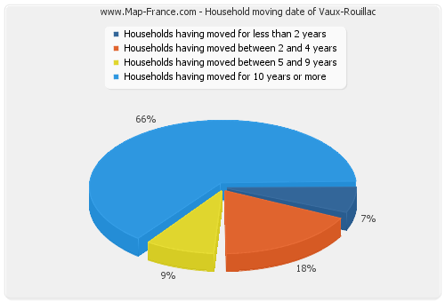 Household moving date of Vaux-Rouillac