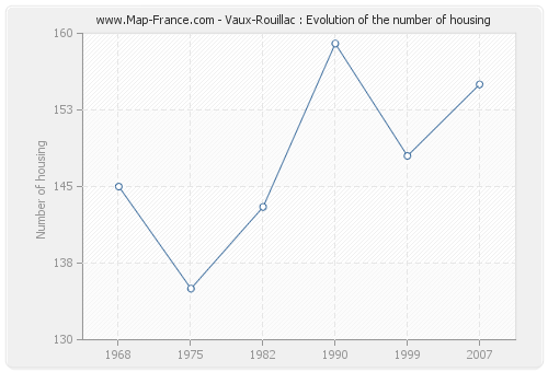 Vaux-Rouillac : Evolution of the number of housing