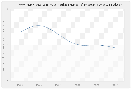 Vaux-Rouillac : Number of inhabitants by accommodation