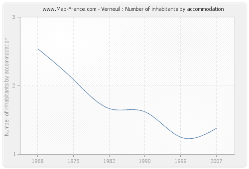 Verneuil : Number of inhabitants by accommodation