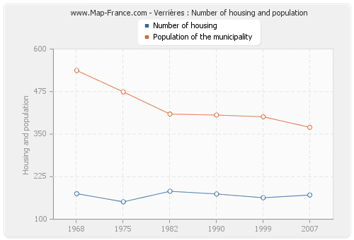 Verrières : Number of housing and population