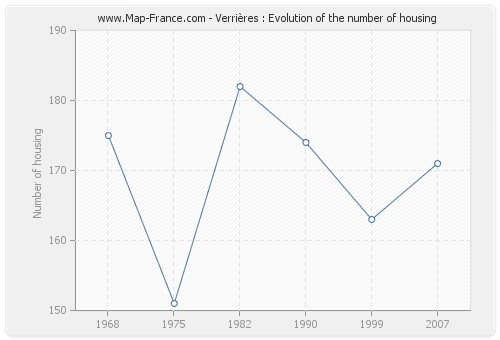 Verrières : Evolution of the number of housing