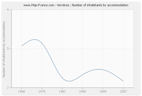 Verrières : Number of inhabitants by accommodation