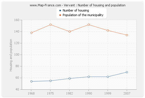 Vervant : Number of housing and population