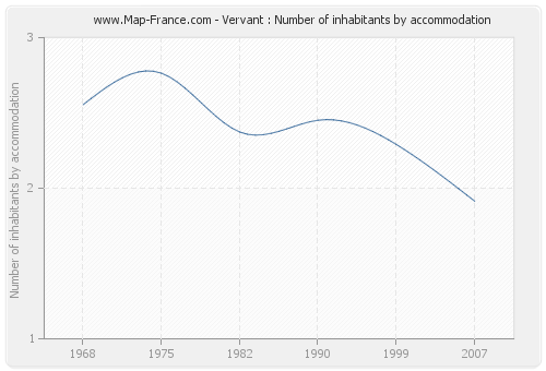 Vervant : Number of inhabitants by accommodation