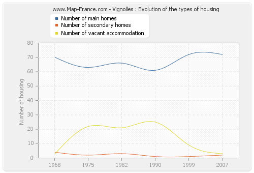 Vignolles : Evolution of the types of housing