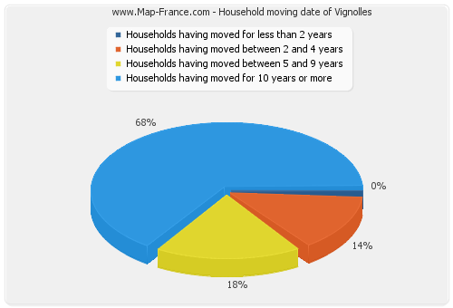 Household moving date of Vignolles