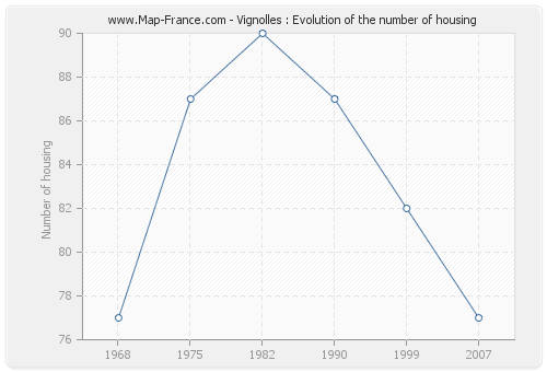 Vignolles : Evolution of the number of housing