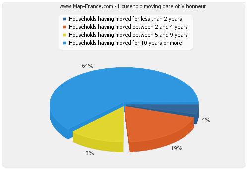Household moving date of Vilhonneur