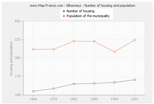 Vilhonneur : Number of housing and population