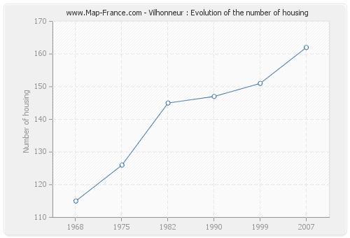 Vilhonneur : Evolution of the number of housing
