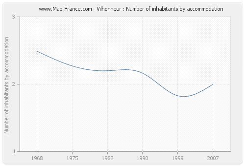 Vilhonneur : Number of inhabitants by accommodation