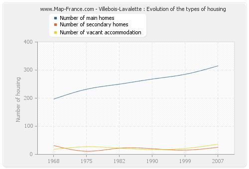 Villebois-Lavalette : Evolution of the types of housing