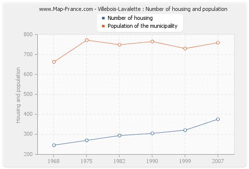 Villebois-Lavalette : Number of housing and population