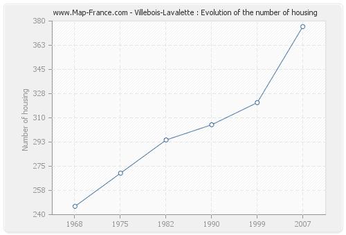 Villebois-Lavalette : Evolution of the number of housing