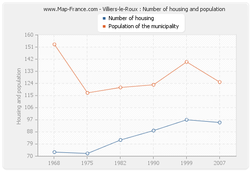 Villiers-le-Roux : Number of housing and population