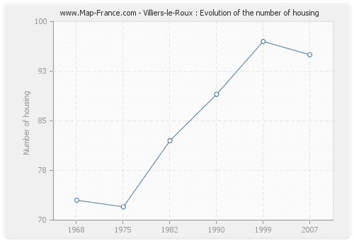 Villiers-le-Roux : Evolution of the number of housing