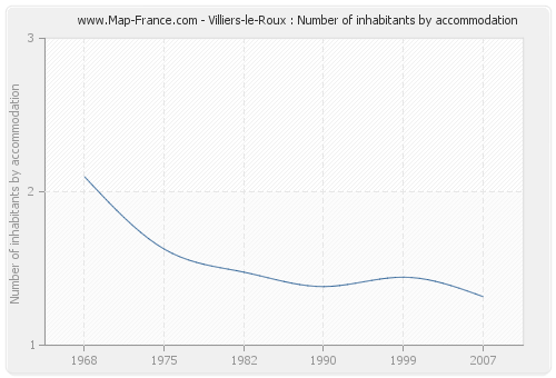 Villiers-le-Roux : Number of inhabitants by accommodation