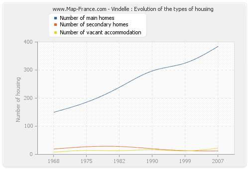Vindelle : Evolution of the types of housing