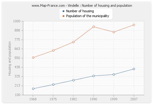 Vindelle : Number of housing and population